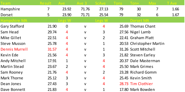 Darts British Inter County Championships 2013/2014 Division 1 Hampshire v Dorset Mens A Scorecard