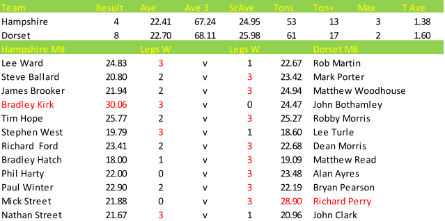 Darts British Inter County Championships 2013/2014 Division 1 Hampshire v Dorset Mens B Scorecard