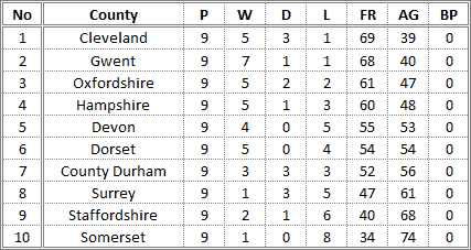 Darts British Inter County Championships 2014/2015 Division 1 Promotion Table Mens A