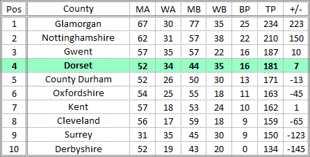 Darts British Inter County Championships 2015/2016 Division 1 Promotion Table