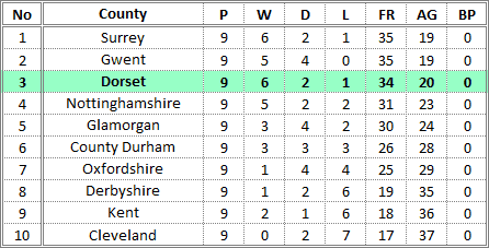 Darts British Inter County Championships 2015/2016 Division 1 Promotion Table Ladies A