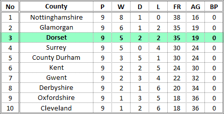 Darts British Inter County Championships 2015/2016 Division 1 Promotion Table Ladies B