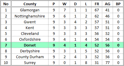Darts British Inter County Championships 2015/2016 Division 1 Promotion Table Mens A