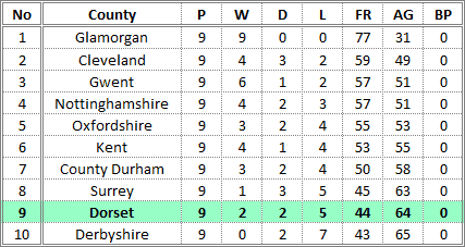 Darts British Inter County Championships 2015/2016 Division 1 Promotion Table Mens B