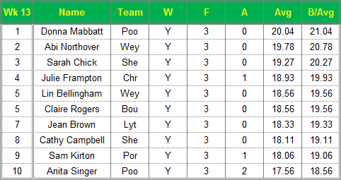 Dorset Superleague Darts 2015/2016 Season - Ladies Top 10 Averages for Week 13