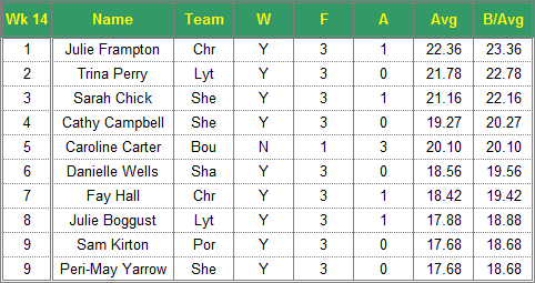 Dorset Superleague Darts 2015/2016 Season - Ladies Top 10 Averages for Week 14