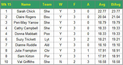 Dorset Superleague Darts 2015/2016 Season - Ladies Top 10 Averages for Week 15