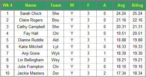 Dorset Superleague Darts 2015/2016 Season - Ladies Top 10 Averages for Week 4