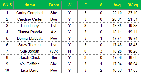 Dorset Superleague Darts 2015/2016 Season - Ladies Top 10 Averages for Week 5
