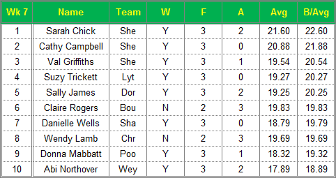 Dorset Superleague Darts 2015/2016 Season - Ladies Top 10 Averages for Week 7
