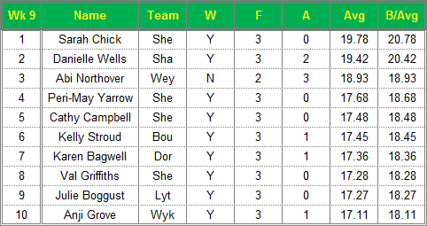 Dorset Superleague Darts 2015/2016 Season - Ladies Top 10 Averages for Week 9
