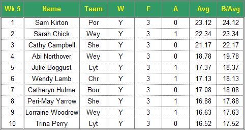 Dorset Superleague Darts 2016/2017 Season - Ladies Top 10 Averages for Week 5